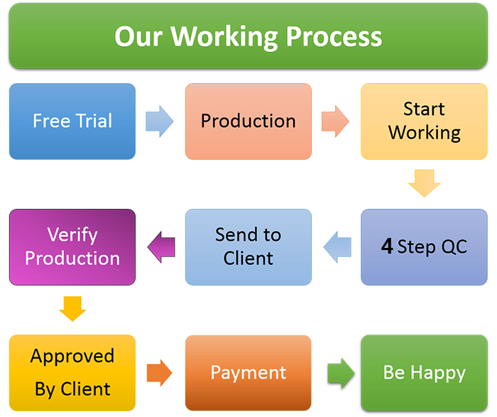 workprocess